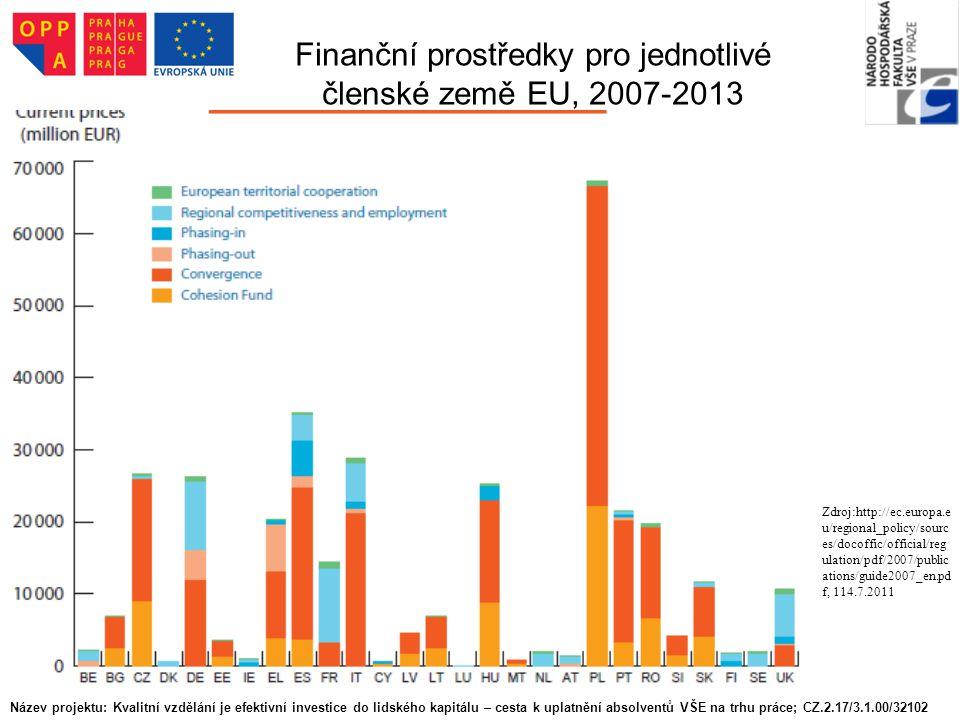 Finanční prostředky pro jednotlivé členské země EU, 2007-2013