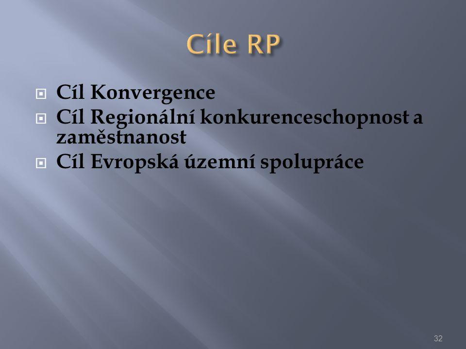 Cíle RP Cíl Konvergence