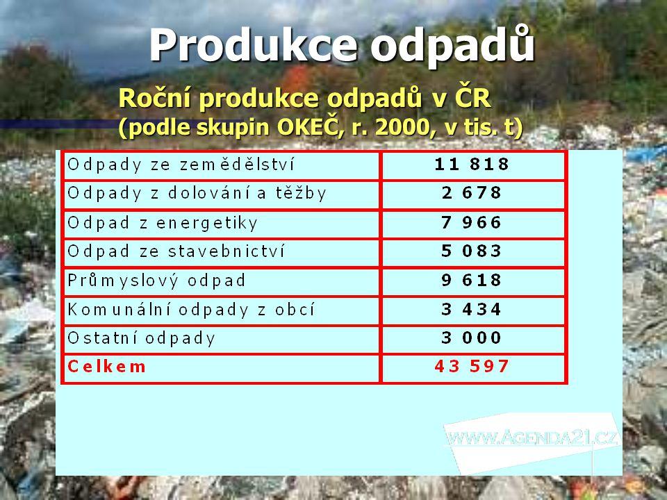 Produkce odpadů Roční produkce odpadů v ČR