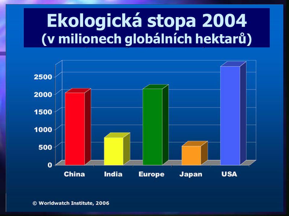 (v milionech globálních hektarů)