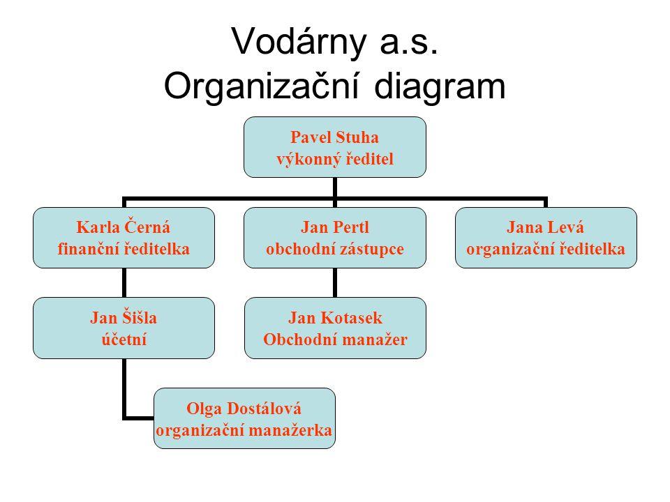 Vodárny a.s. Organizační diagram