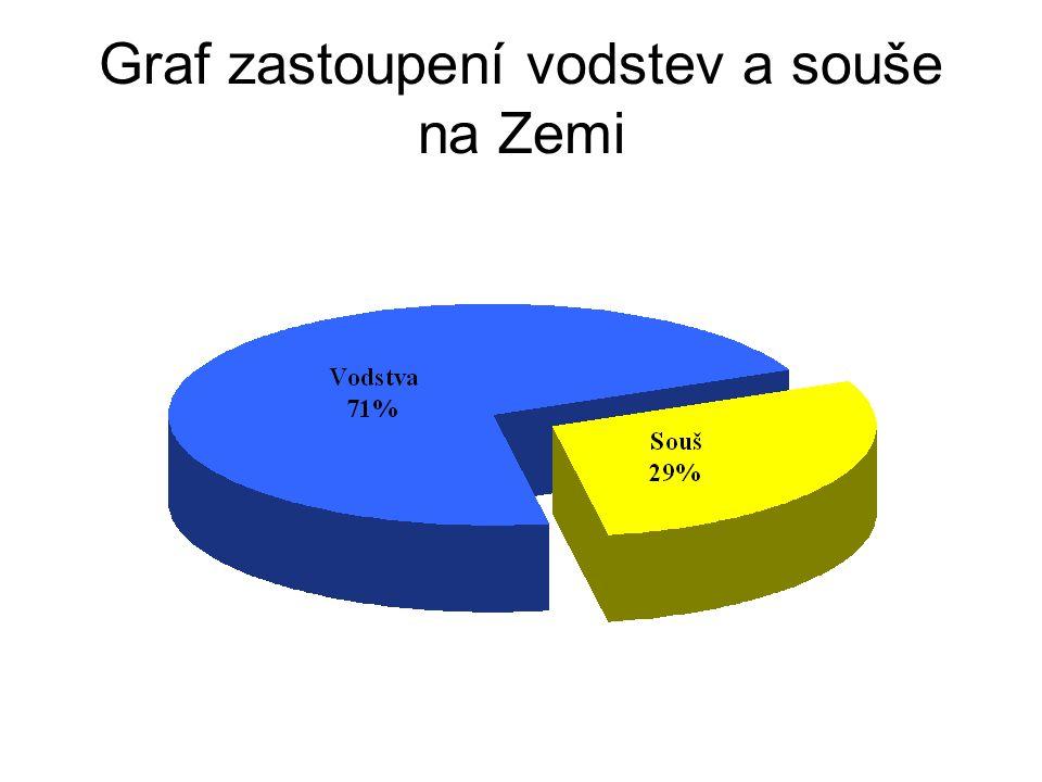 Graf zastoupení vodstev a souše na Zemi