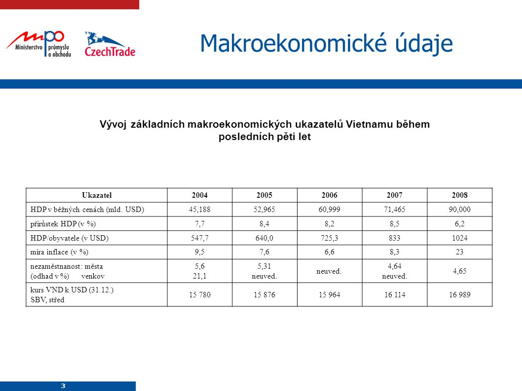 Makroekonomické údaje