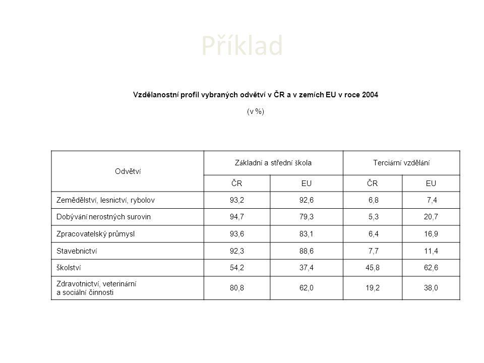 Vzdělanostní profil vybraných odvětví v ČR a v zemích EU v roce 2004