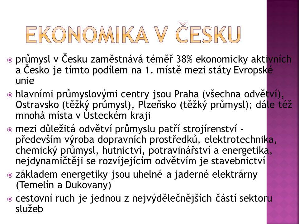 EKONOMIKA V ČESKU průmysl v Česku zaměstnává téměř 38% ekonomicky aktivních a Česko je tímto podílem na 1. místě mezi státy Evropské unie.