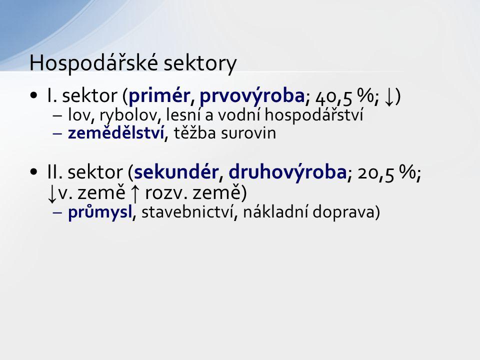 Hospodářské sektory I. sektor (primér, prvovýroba; 40,5 %; ↓)