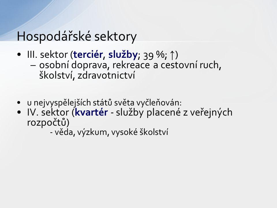 Hospodářské sektory III. sektor (terciér, služby; 39 %; ↑)