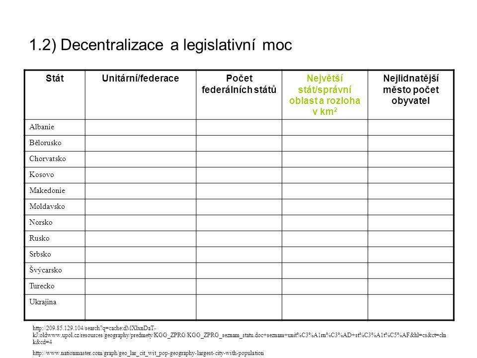 1.2) Decentralizace a legislativní moc