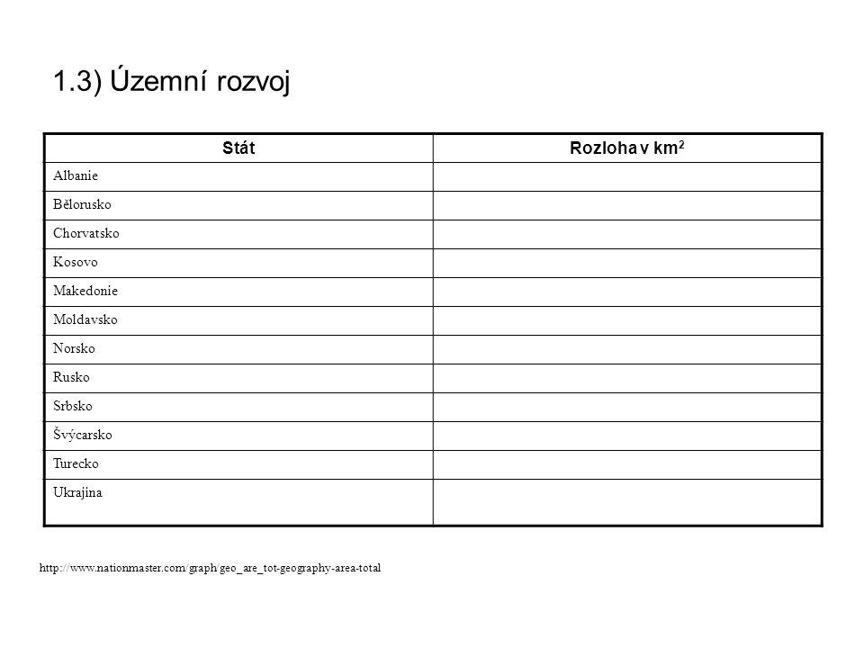 1.3) Územní rozvoj Stát Rozloha v km2 Albanie Bělorusko Chorvatsko