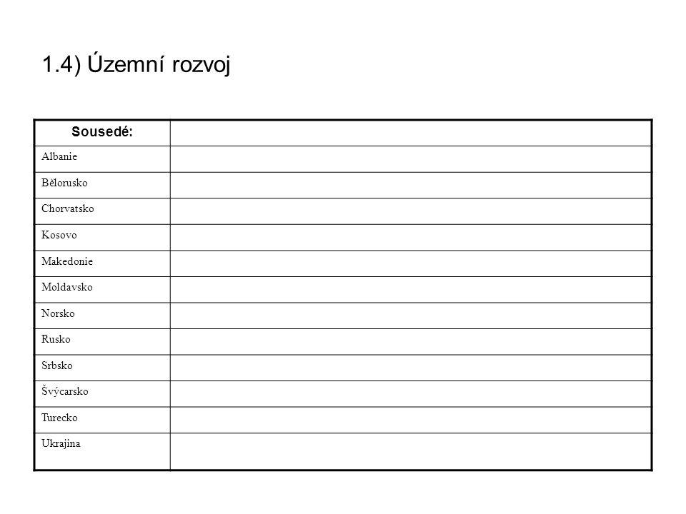 1.4) Územní rozvoj Sousedé: Albanie Bělorusko Chorvatsko Kosovo
