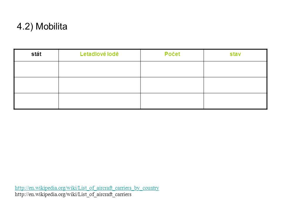 4.2) Mobilita stát Letadlové lodě Počet stav