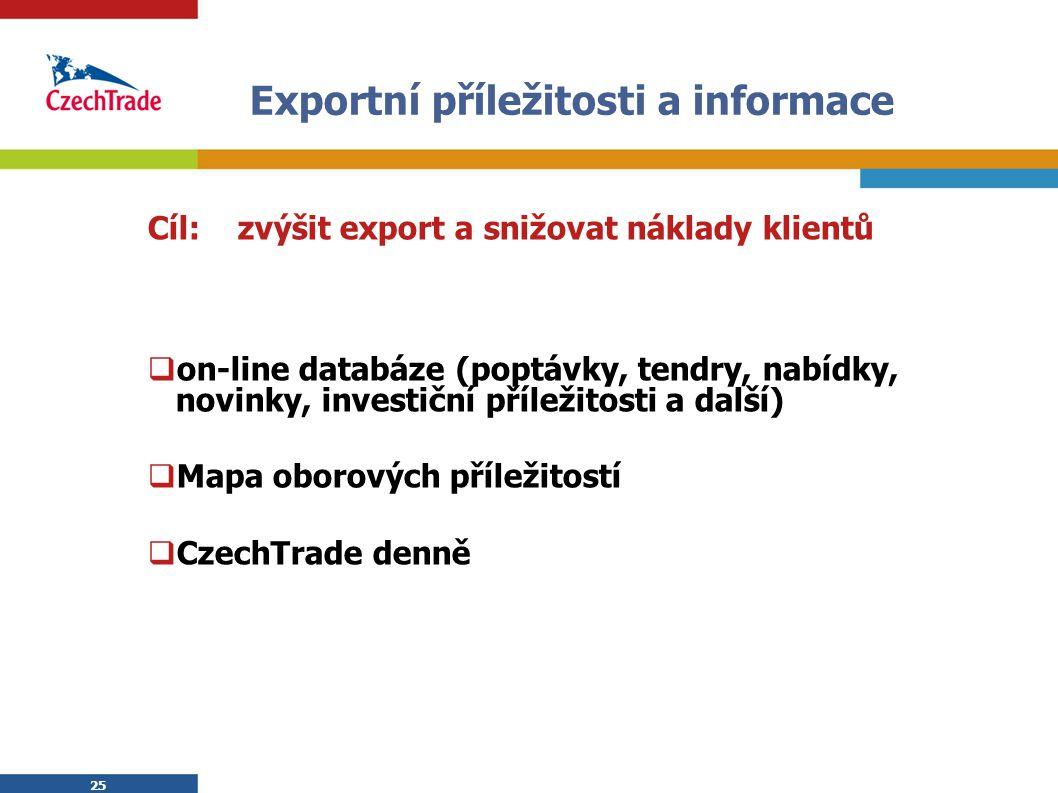 Exportní příležitosti a informace