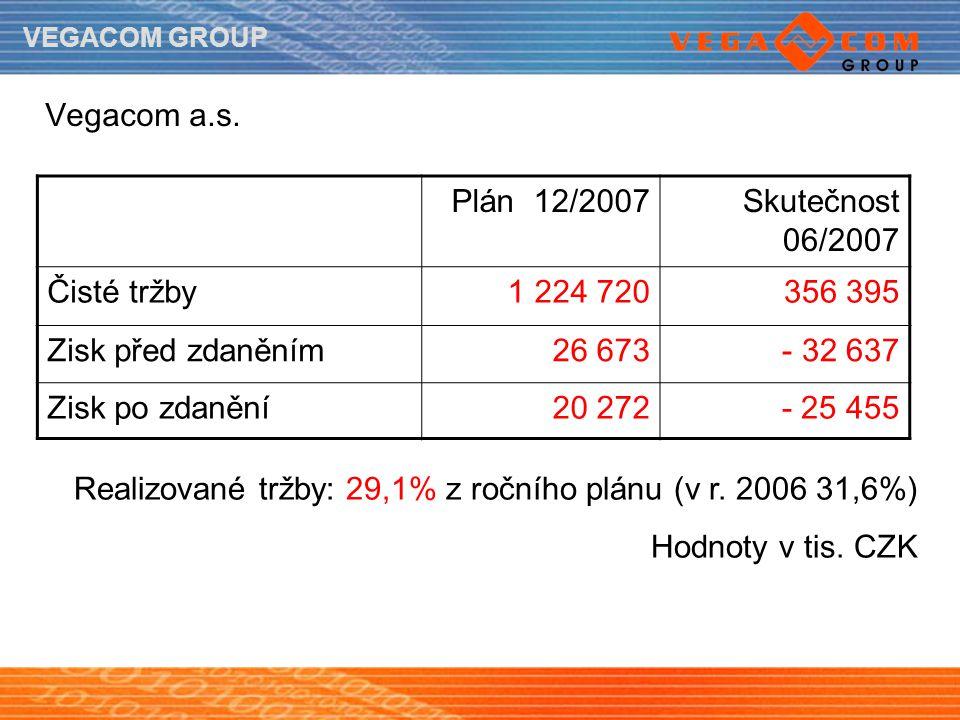 Vegacom a.s. Plán 12/2007. Skutečnost 06/2007. Čisté tržby. 1 224 720. 356 395. Zisk před zdaněním.