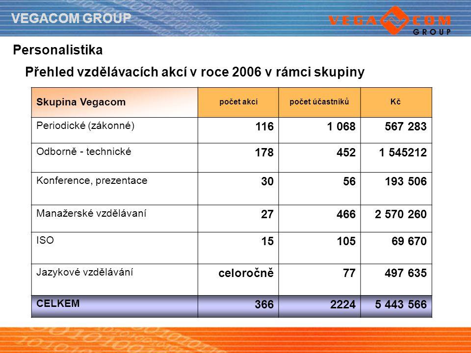 Přehled vzdělávacích akcí v roce 2006 v rámci skupiny