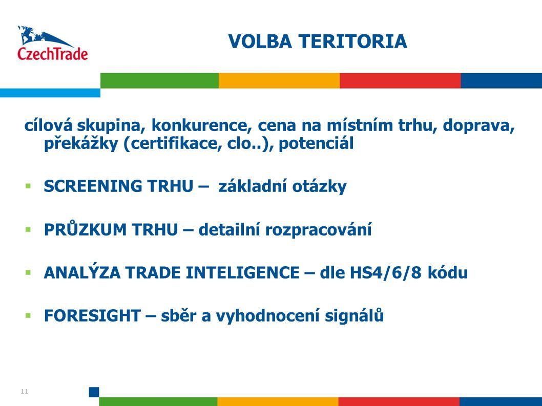 VOLBA TERITORIA cílová skupina, konkurence, cena na místním trhu, doprava, překážky (certifikace, clo..), potenciál.