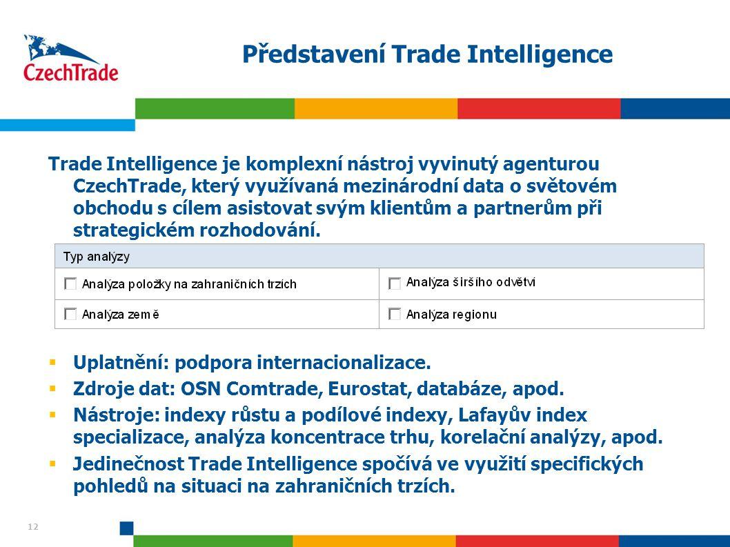 Představení Trade Intelligence