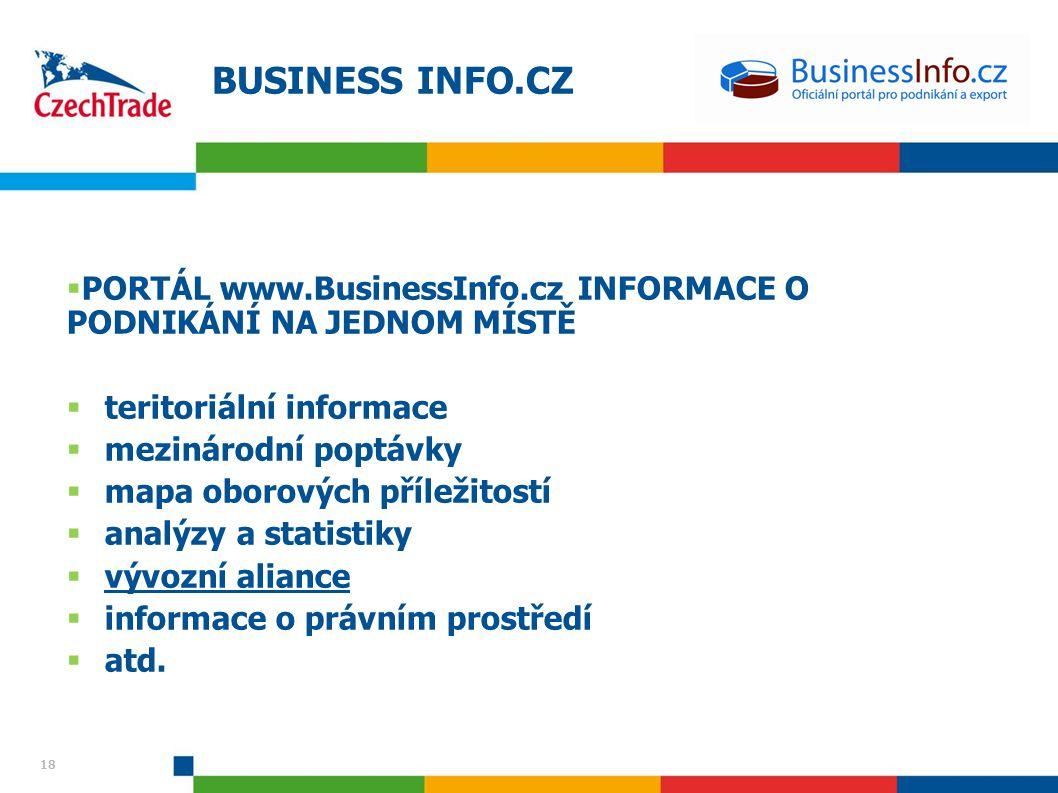 BUSINESS INFO.CZ PORTÁL www.BusinessInfo.cz INFORMACE O PODNIKÁNÍ NA JEDNOM MÍSTĚ. teritoriální informace.