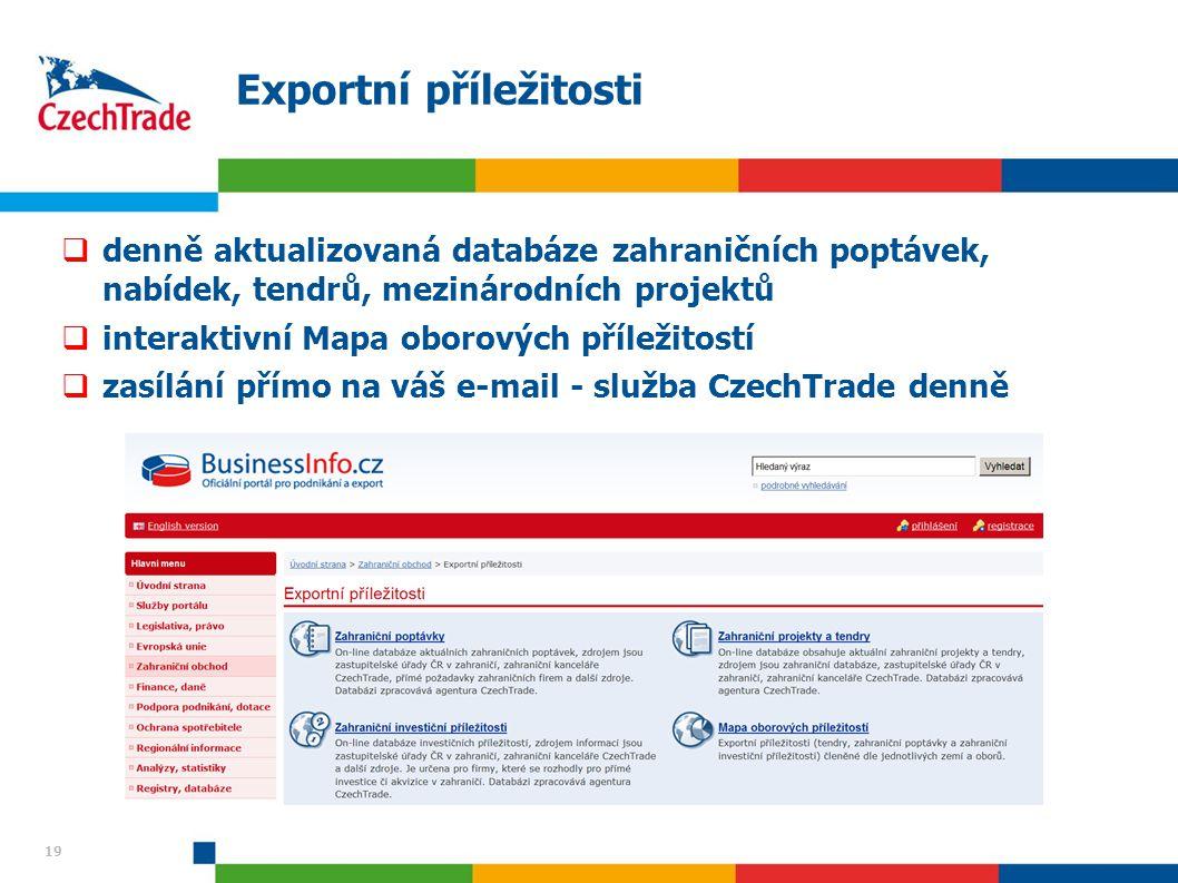 Exportní příležitosti