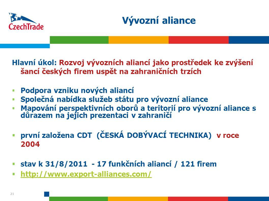 Vývozní aliance Hlavní úkol: Rozvoj vývozních aliancí jako prostředek ke zvýšení šancí českých firem uspět na zahraničních trzích.