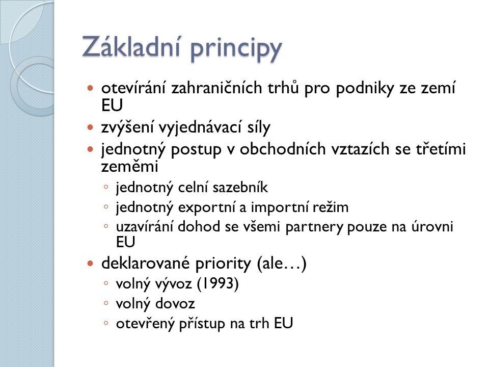 Základní principy otevírání zahraničních trhů pro podniky ze zemí EU