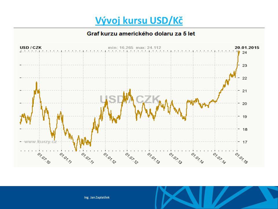 Vývoj kursu USD/Kč
