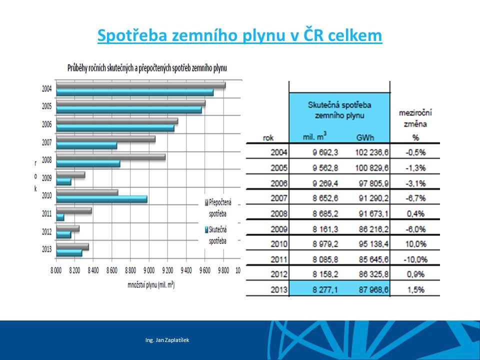 Spotřeba zemního plynu v ČR celkem