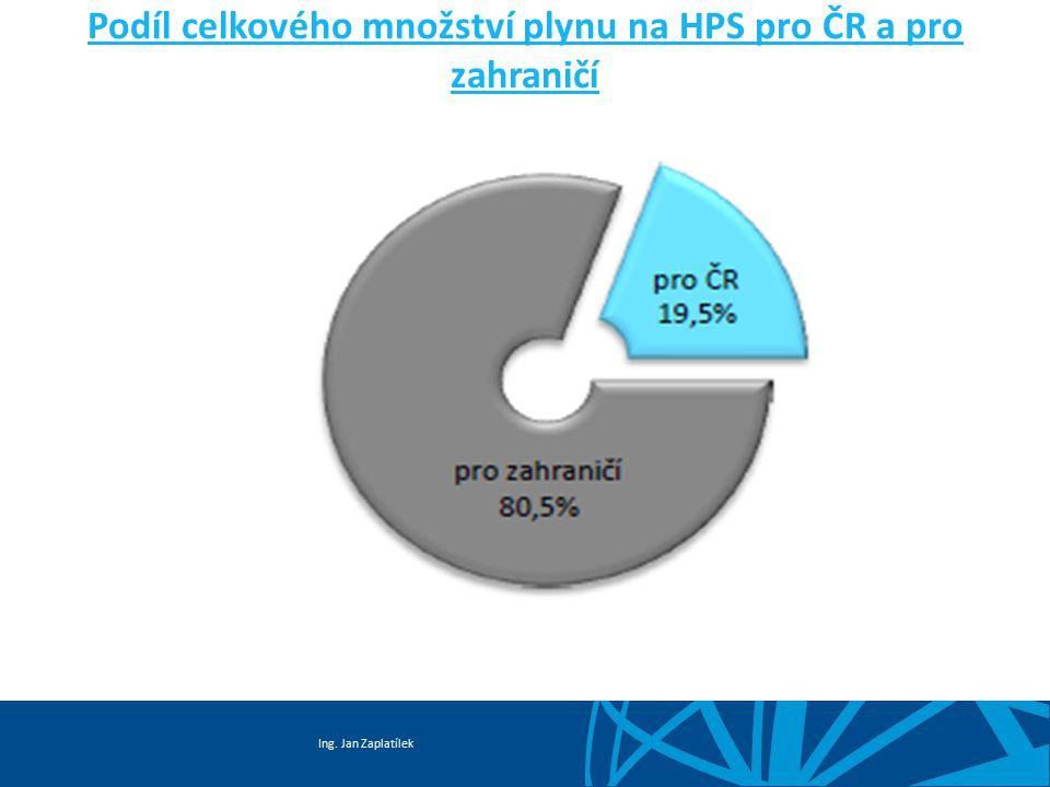 Podíl celkového množství plynu na HPS pro ČR a pro zahraničí