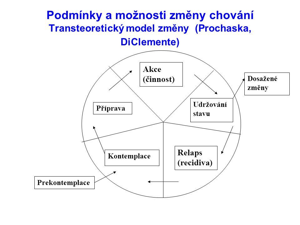 Podmínky a možnosti změny chování Transteoretický model změny (Prochaska, DiClemente)