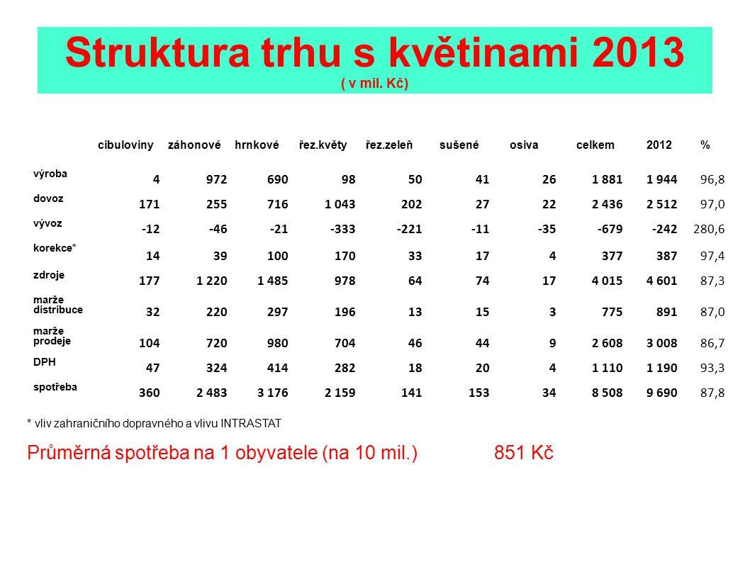 Struktura trhu s květinami 2013 ( v mil. Kč)