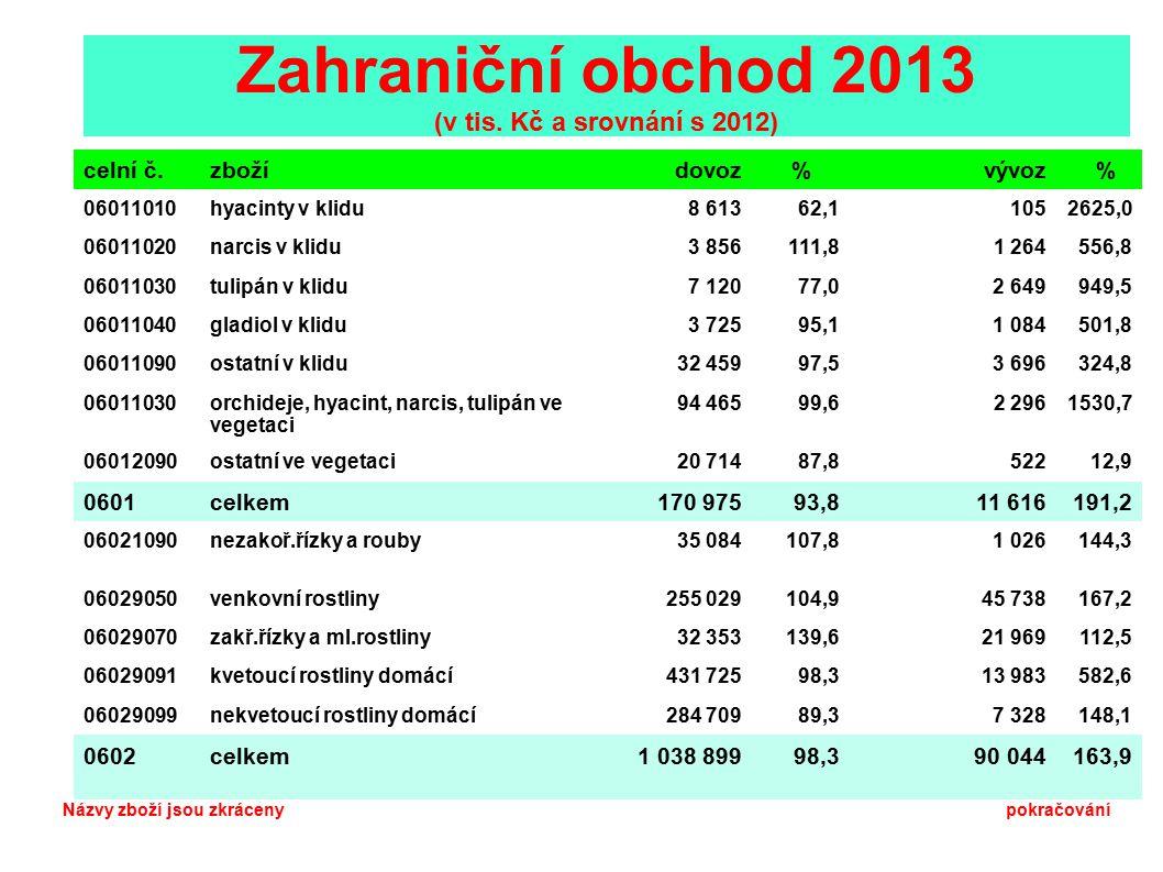 Zahraniční obchod 2013 (v tis. Kč a srovnání s 2012)
