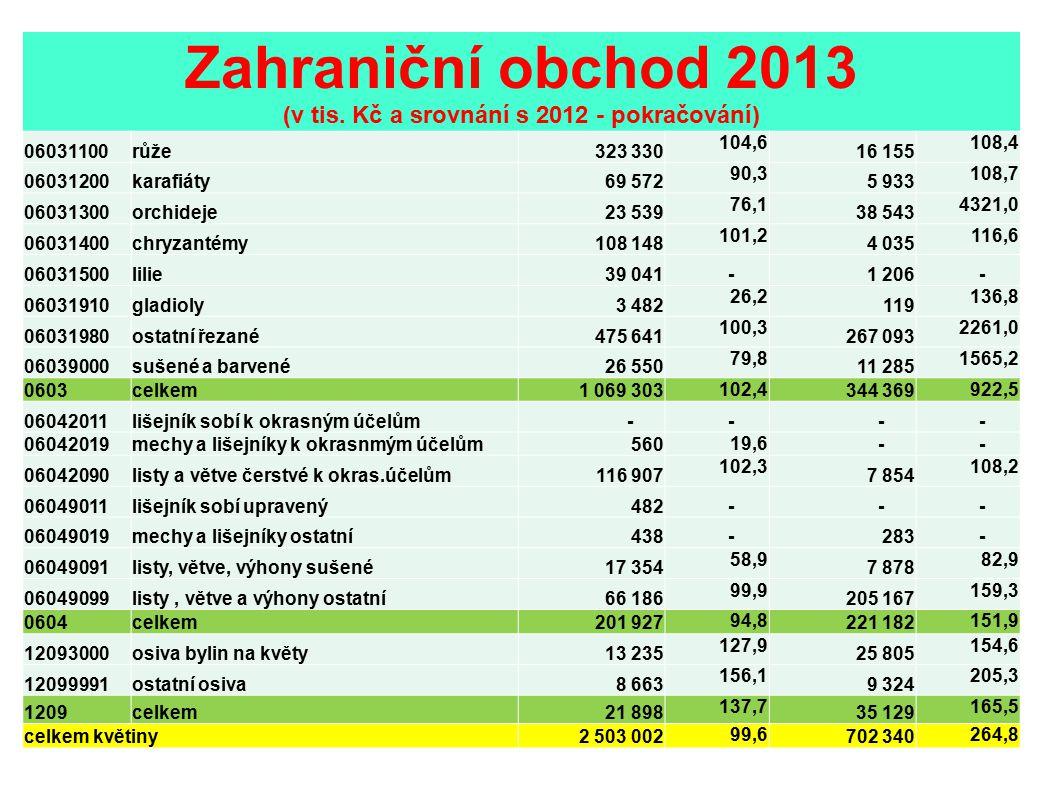 Zahraniční obchod 2013 (v tis. Kč a srovnání s 2012 - pokračování)