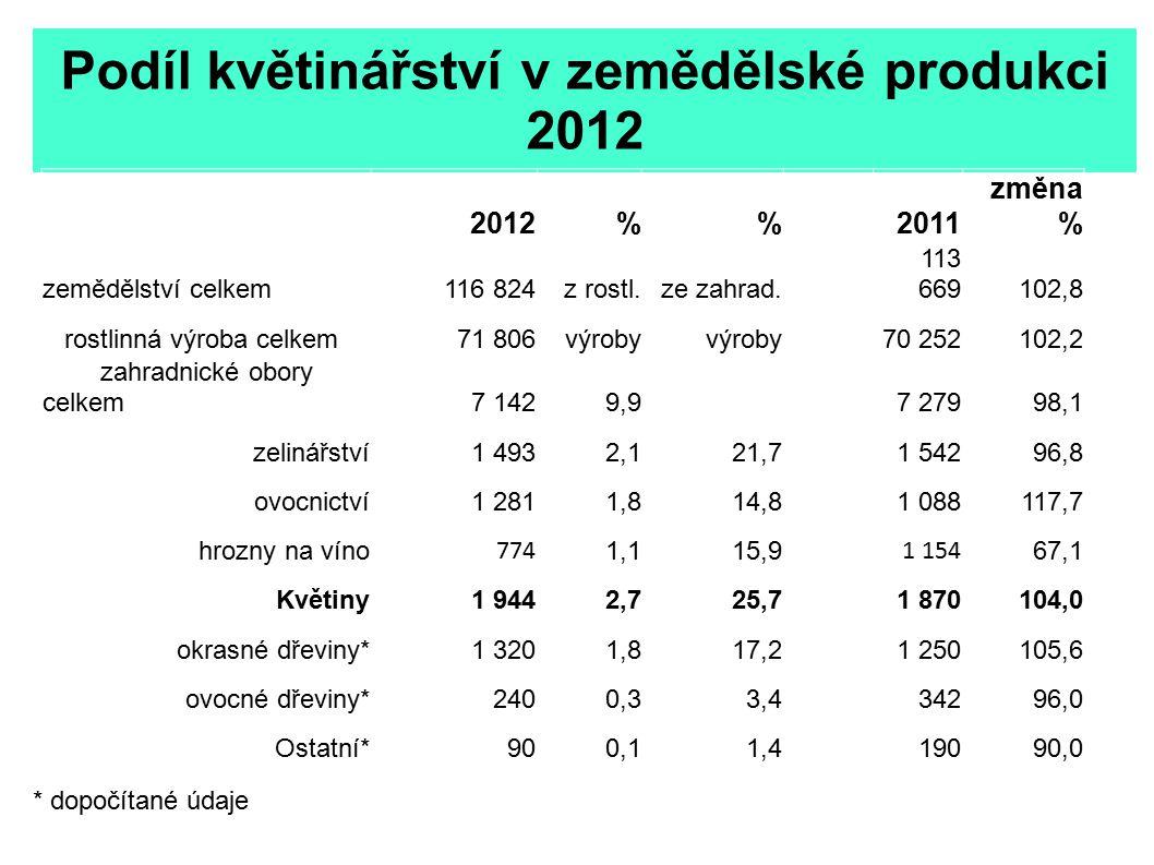 Podíl květinářství v zemědělské produkci 2012