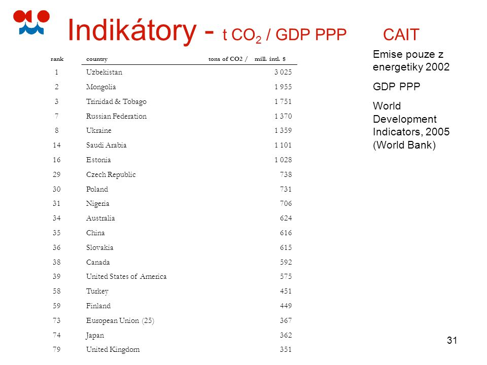 Indikátory - t CO2 / GDP PPP CAIT