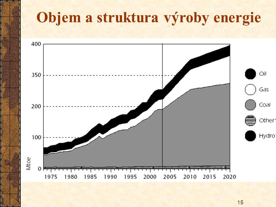 Objem a struktura výroby energie