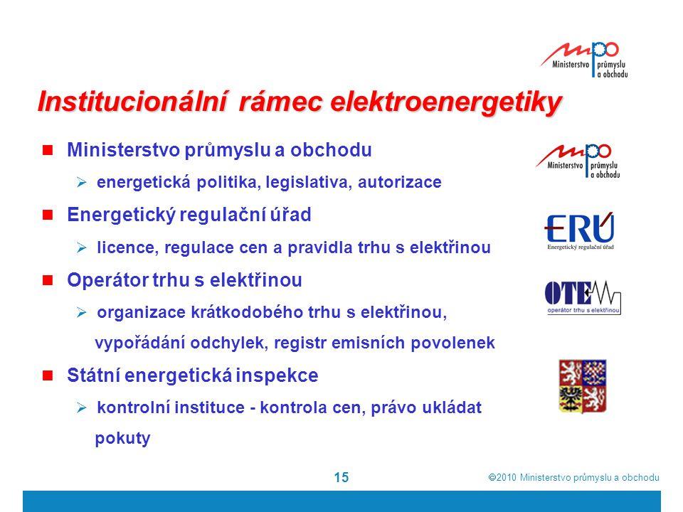 Institucionální rámec elektroenergetiky
