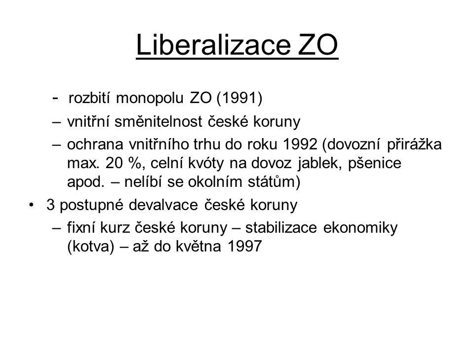Liberalizace ZO - rozbití monopolu ZO (1991)