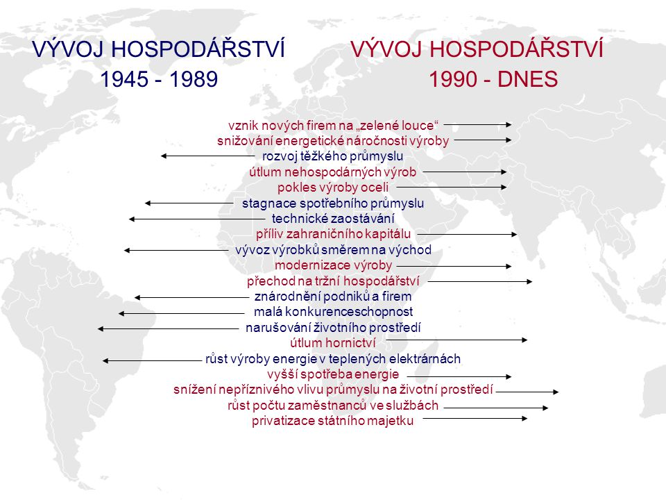 VÝVOJ HOSPODÁŘSTVÍ 1945 - 1989 VÝVOJ HOSPODÁŘSTVÍ 1990 - DNES