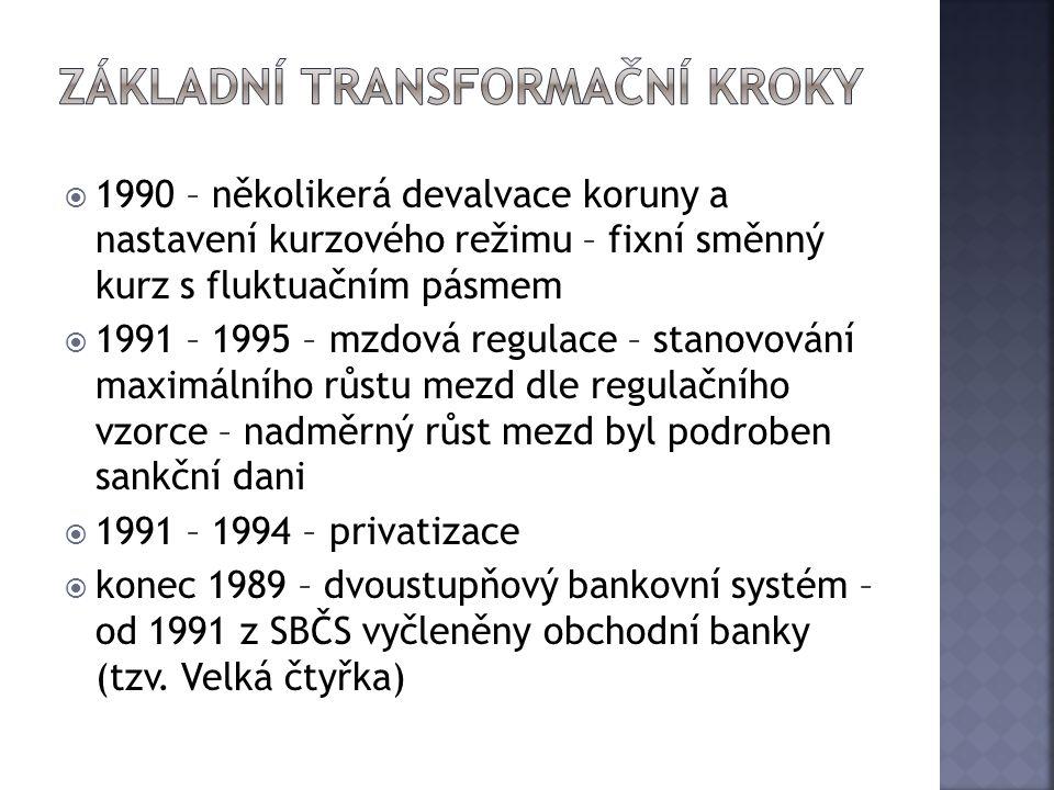 základní transformační kroky