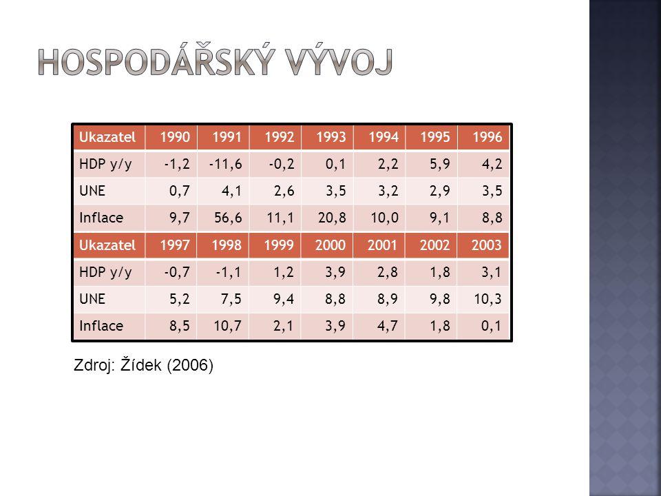 Hospodářský vývoj Zdroj: Žídek (2006) Ukazatel 1990 1991 1992 1993