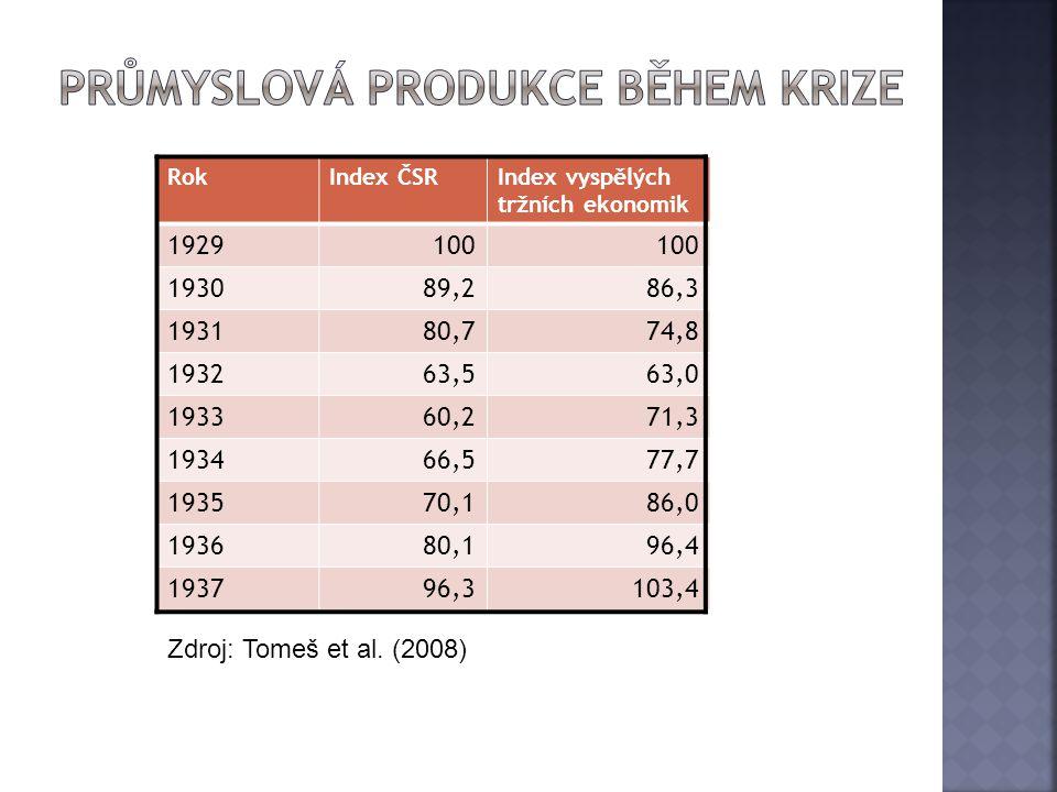průmyslová produkce během krize