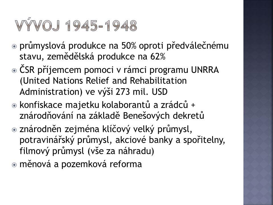 Vývoj 1945-1948 průmyslová produkce na 50% oproti předválečnému stavu, zemědělská produkce na 62%