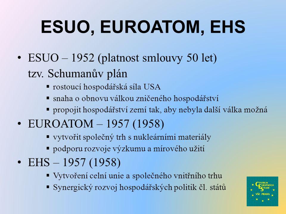 ESUO, EUROATOM, EHS ESUO – 1952 (platnost smlouvy 50 let)