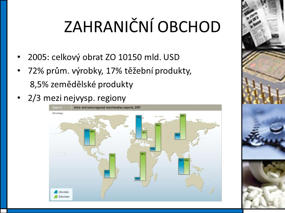 ZAHRANIČNÍ OBCHOD 2005: celkový obrat ZO 10150 mld. USD