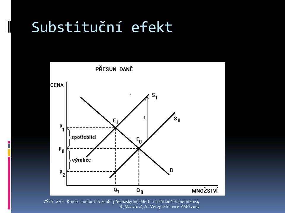 Substituční efekt VŠFS - ZVF - Komb. studium LS 2008 - přednášky Ing.
