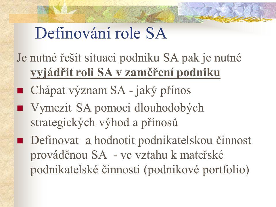 Definování role SA Je nutné řešit situaci podniku SA pak je nutné vyjádřit roli SA v zaměření podniku.