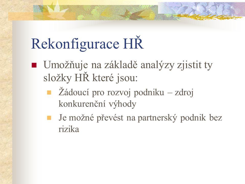 Rekonfigurace HŘ Umožňuje na základě analýzy zjistit ty složky HŘ které jsou: Žádoucí pro rozvoj podniku – zdroj konkurenční výhody.
