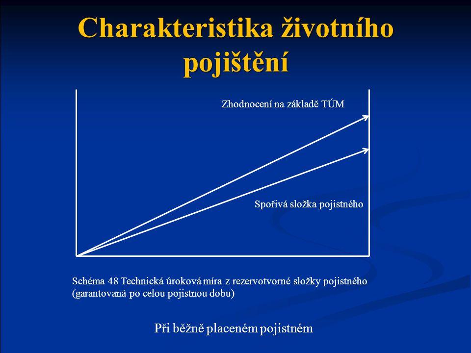Charakteristika životního pojištění