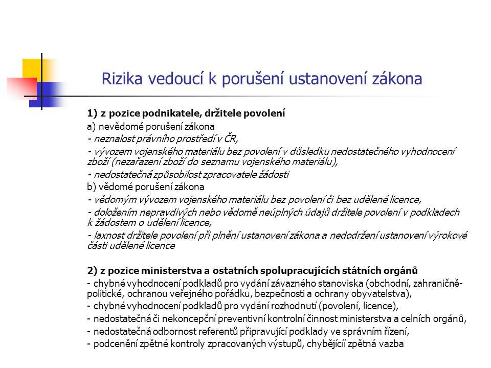 Rizika vedoucí k porušení ustanovení zákona