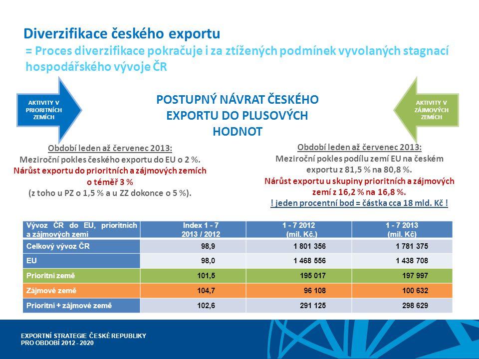 Diverzifikace českého exportu