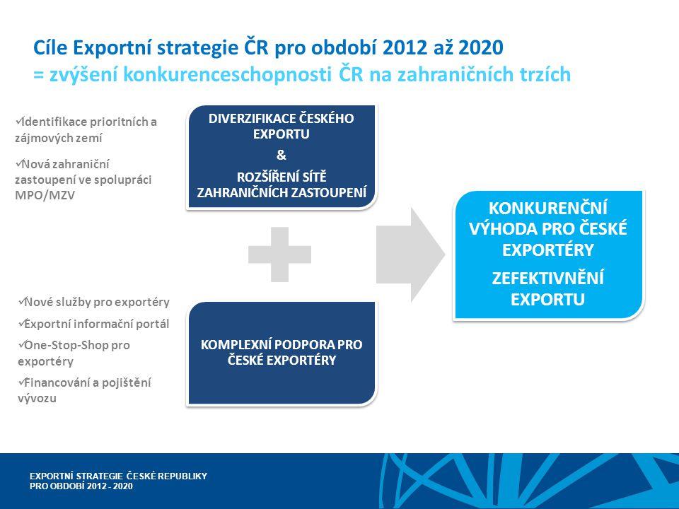 Cíle Exportní strategie ČR pro období 2012 až 2020 = zvýšení konkurenceschopnosti ČR na zahraničních trzích